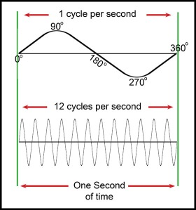 cycles per second-web